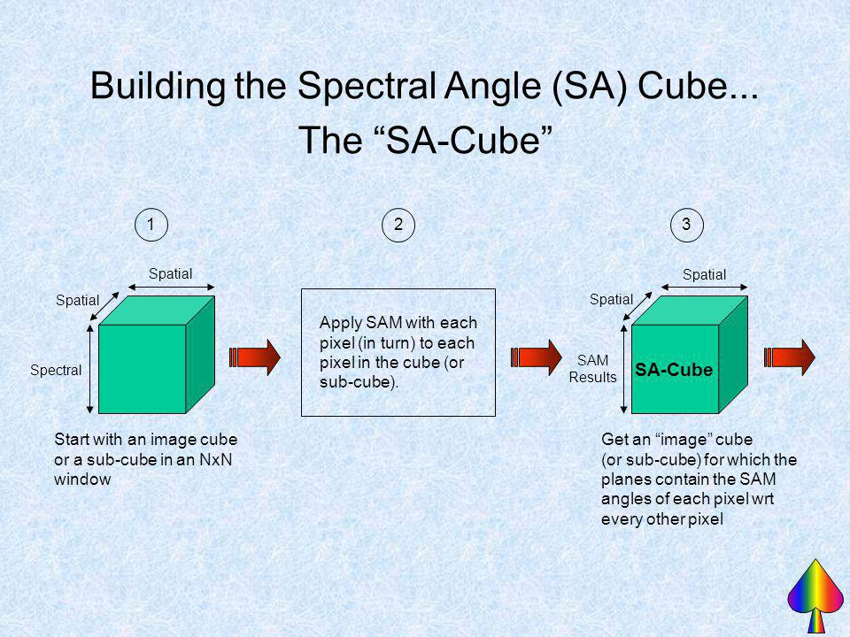 Building the Spectral Angle (SA) Cube... The SA-Cube Spatial Spectral Start with an image cube or a sub-cube in an NxN window 1 Apply SAM with each pi