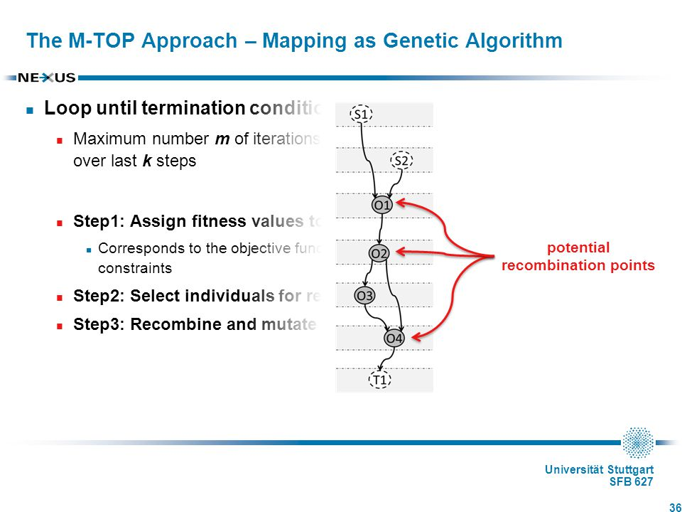 Universität Stuttgart SFB 627 Loop until termination condition is true Maximum number m of iterations reached or best solution did not change over last k steps Step1: Assign fitness values to individuals Corresponds to the objective function for the mapping step with additional constraints Step2: Select individuals for recombination and mutation Step3: Recombine and mutate individuals The M-TOP Approach – Mapping as Genetic Algorithm 36 potential recombination points