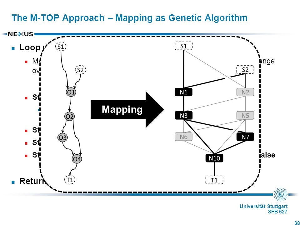 Universität Stuttgart SFB 627 The M-TOP Approach – Mapping as Genetic Algorithm Loop until termination condition is true Maximum number m of iterations reached or best solution did not change over last k steps Step1: Assign fitness values to individuals Corresponds to the objective function for the mapping step with additional constraints Step2: Select individuals for recombination and mutation Step3: Recombine and mutate individuals Step4: Store fittest individuals, go to Step1 if term.