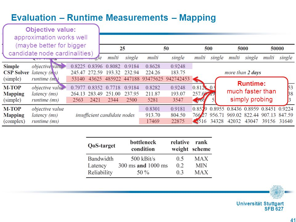 Universität Stuttgart SFB 627 Evaluation – Runtime Measurements – Mapping 41 Runtime: much faster than simply probing Objective value: approximation works well (maybe better for bigger candidate node cardinalities)