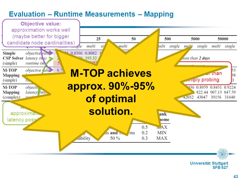 Universität Stuttgart SFB 627 Evaluation – Runtime Measurements – Mapping 43 Runtime: much faster than simply probing Objective value: approximation works well (maybe better for bigger candidate node cardinalities) Additive QoS: approximation and best latency possible not far-off M-TOP achieves approx.