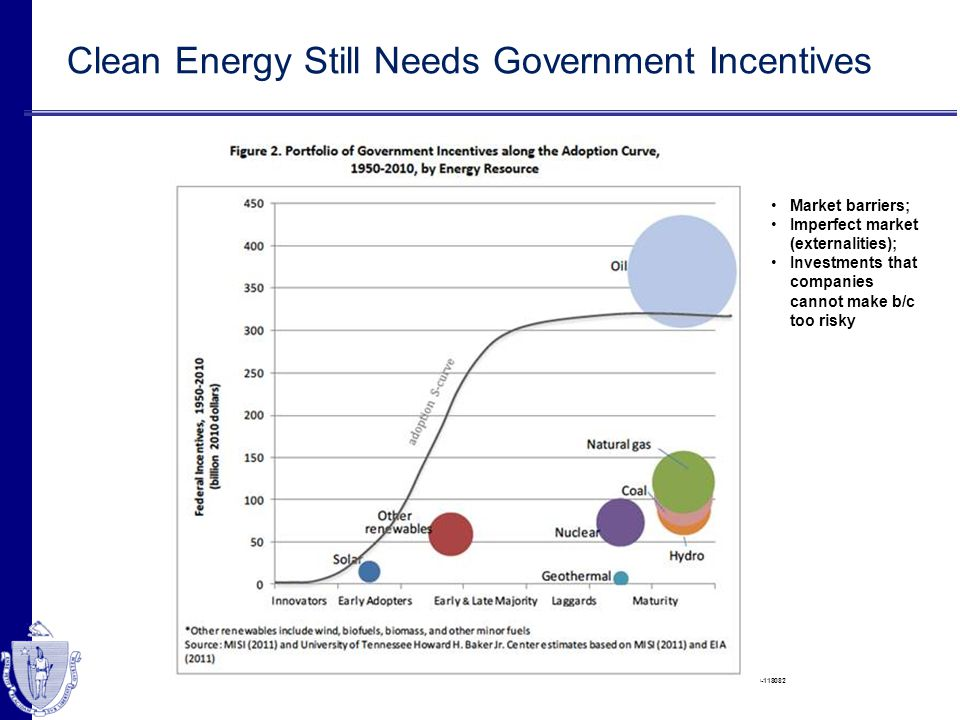 http://www.forexpros.com/analysis/why-us-natural-gas-prices-are-so-low---are-changes-needed%20-118082 Clean Energy Still Needs Government Incentives M