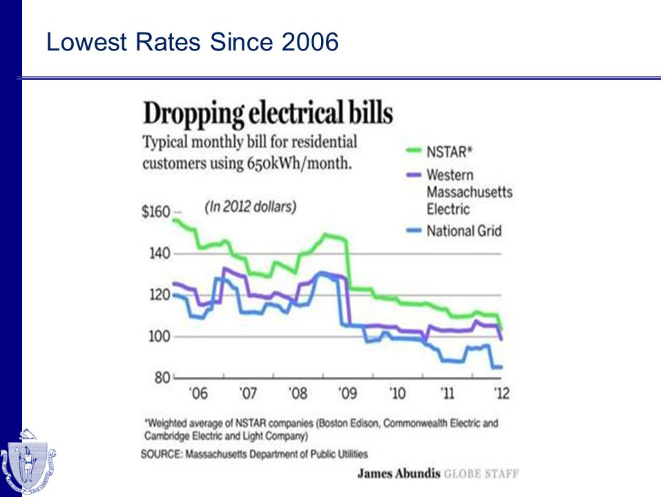 Lowest Rates Since 2006