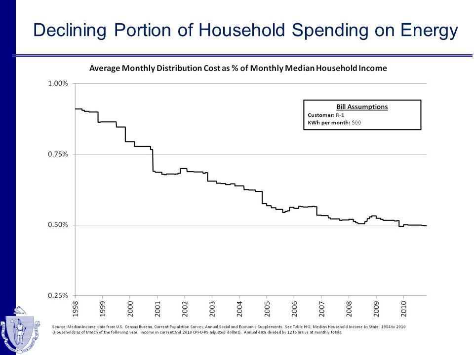 Declining Portion of Household Spending on Energy