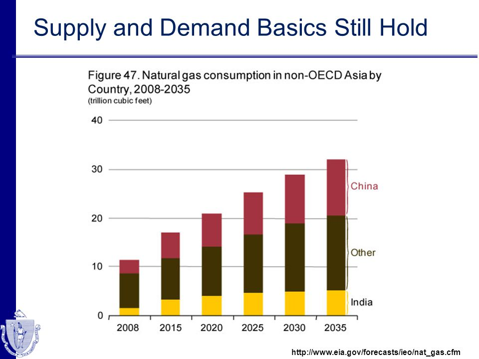 Supply and Demand Basics Still Hold http://www.eia.gov/forecasts/ieo/nat_gas.cfm