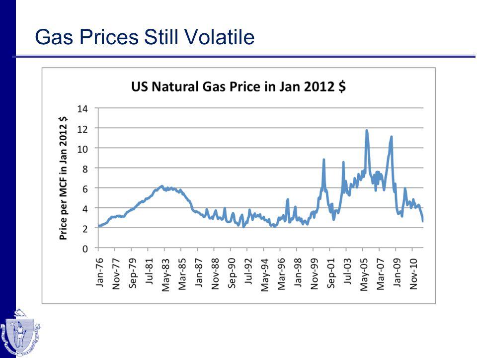Gas Prices Still Volatile