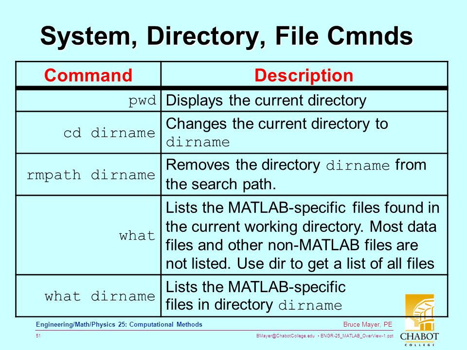 BMayer@ChabotCollege.edu ENGR-25_MATLAB_OverView-1.ppt 51 Bruce Mayer, PE Engineering/Math/Physics 25: Computational Methods System, Directory, File C
