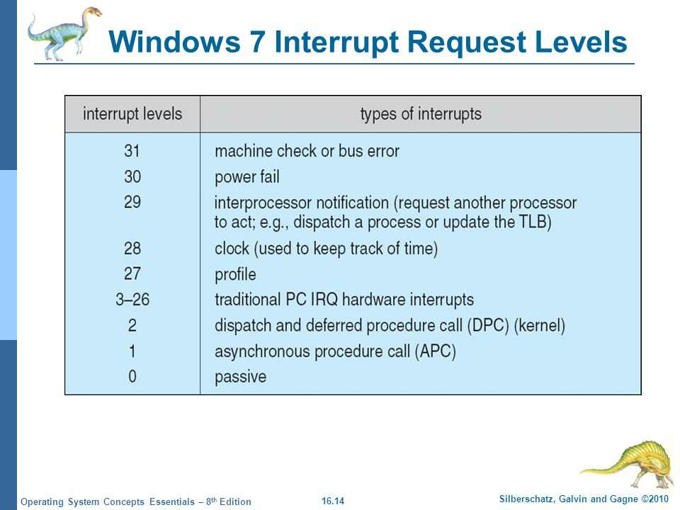 16.14 Silberschatz, Galvin and Gagne ©2010 Operating System Concepts Essentials – 8 th Edition Windows 7 Interrupt Request Levels