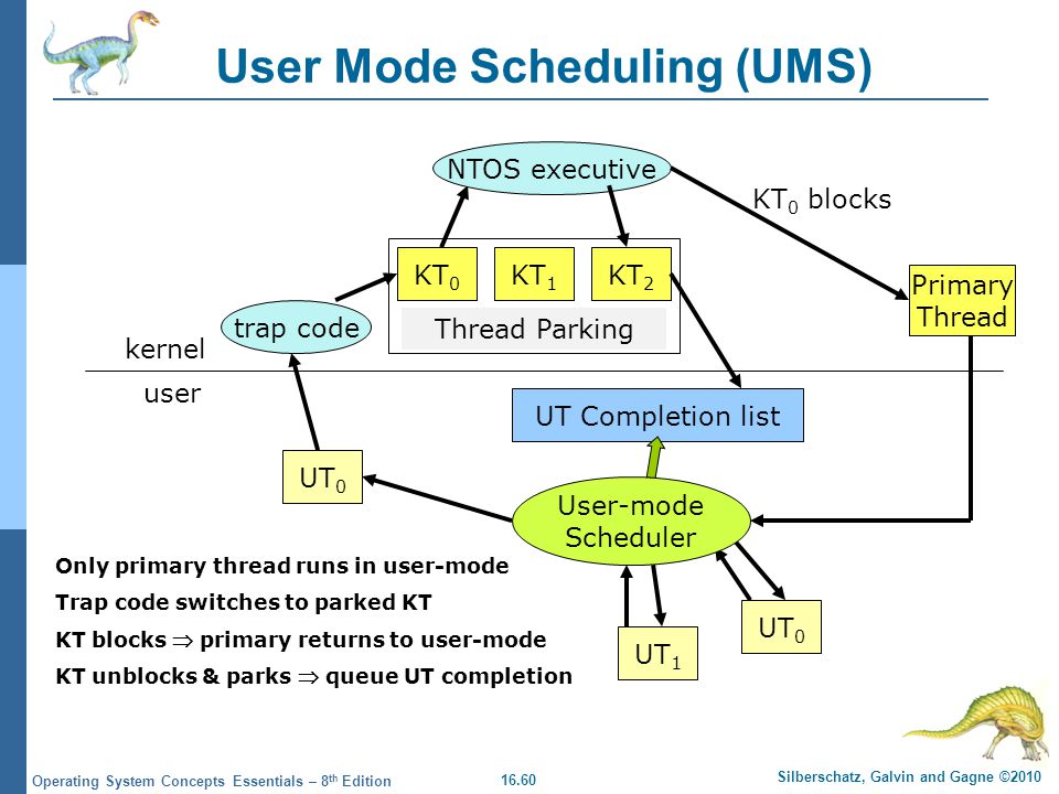 16.60 Silberschatz, Galvin and Gagne ©2010 Operating System Concepts Essentials – 8 th Edition User Mode Scheduling (UMS) kernel user Thread Parking K