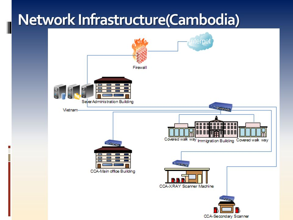 Network Infrastructure(Cambodia)