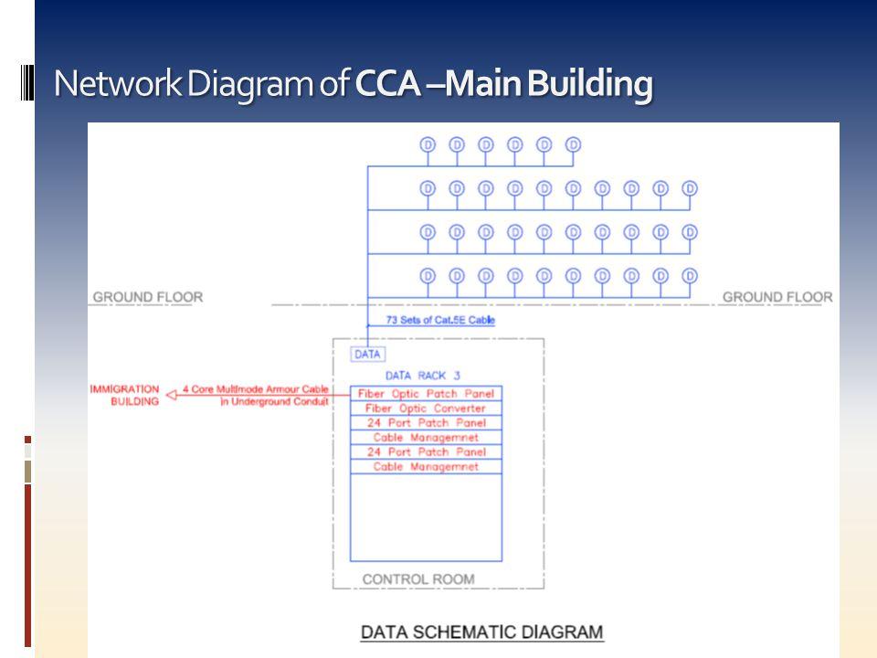 Network Diagram of CCA –Main Building