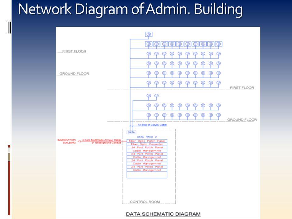 Network Diagram of Admin. Building
