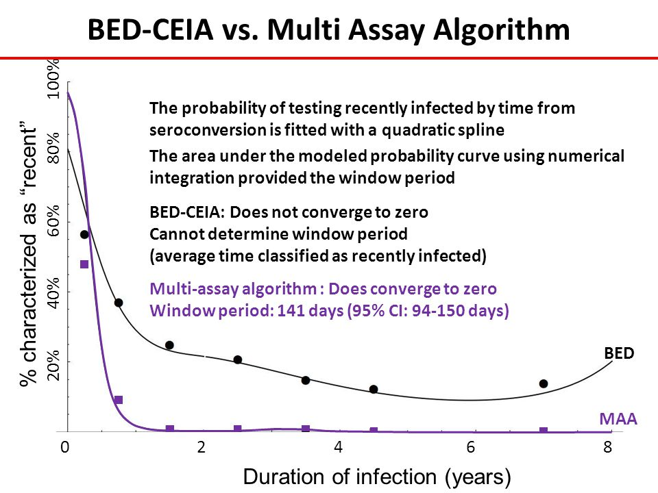 Duration of infection (years) 0 2 4 6 8 BED-CEIA vs. Multi Assay Algorithm Multi-assay algorithm : Does converge to zero Window period: 141 days (95%