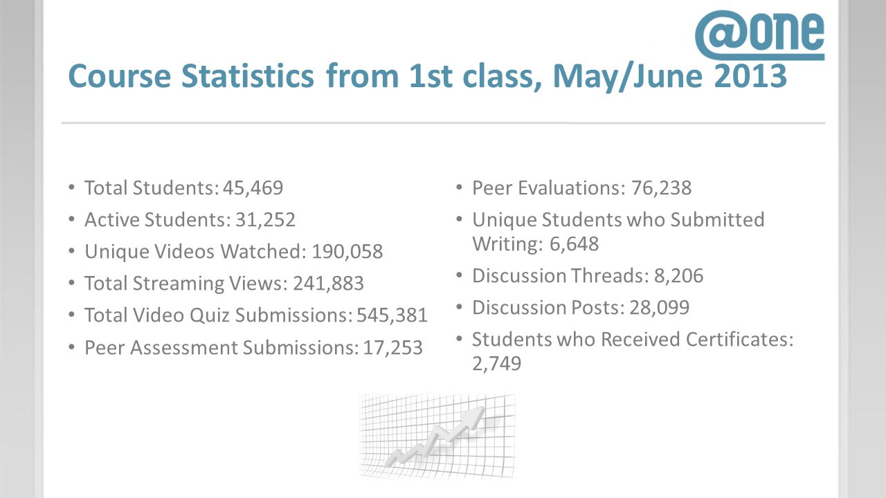 Course Statistics from 1st class, May/June 2013 Total Students: 45,469 Active Students: 31,252 Unique Videos Watched: 190,058 Total Streaming Views: 2