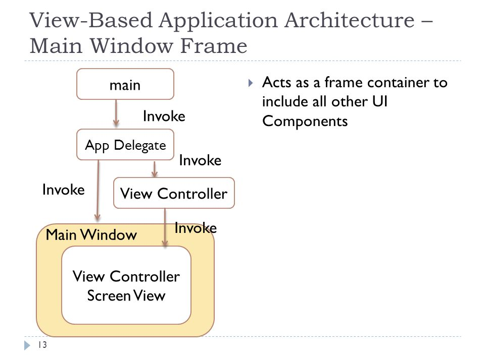 13 main App Delegate View Controller Screen View Main Window Invoke View-Based Application Architecture – Main Window Frame View Controller Invoke Acts as a frame container to include all other UI Components