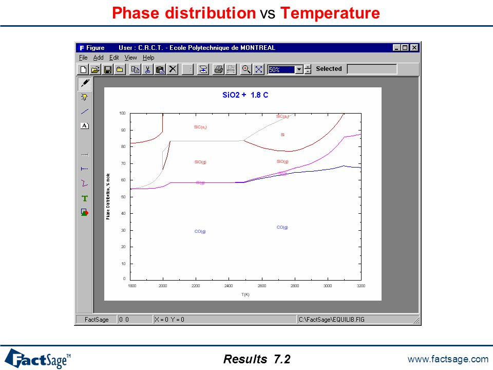 www.factsage.com Results Phase distribution vs Temperature 7.2