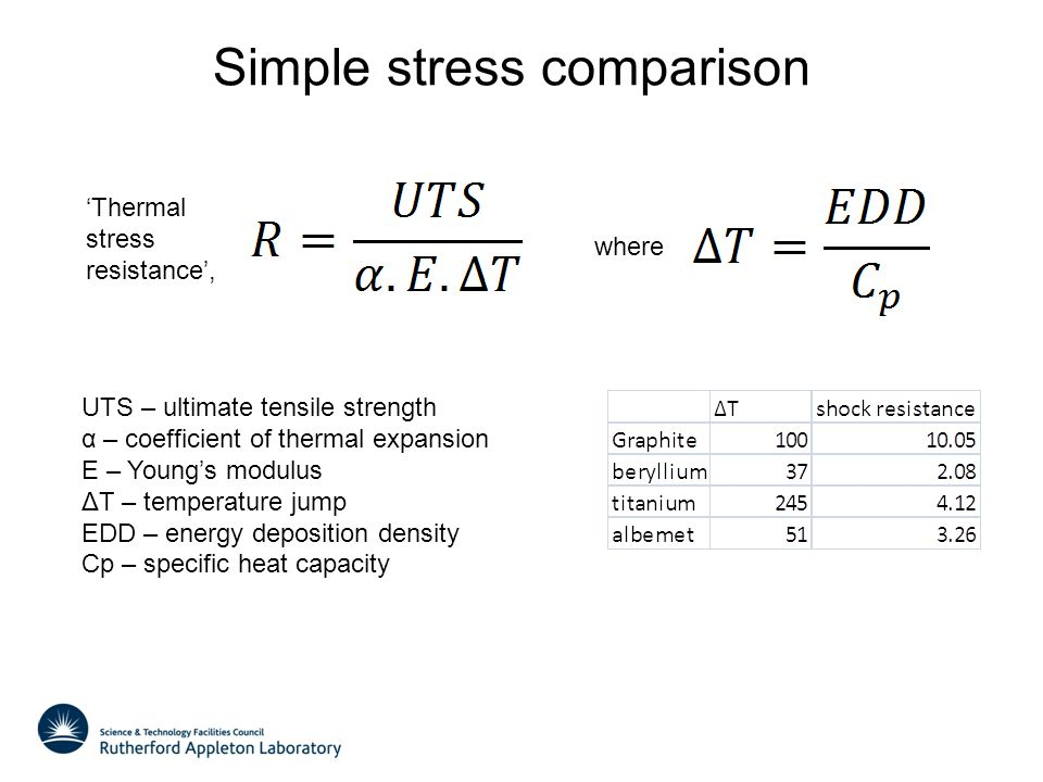 Simple stress comparison where Thermal stress resistance, UTS – ultimate tensile strength α – coefficient of thermal expansion E – Youngs modulus ΔT –