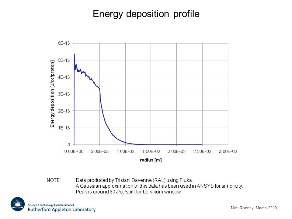 Energy deposition profile Matt Rooney, March 2010 NOTE: Data produced by Tristan Davenne (RAL) using Fluka. A Gaussian approximation of this data has