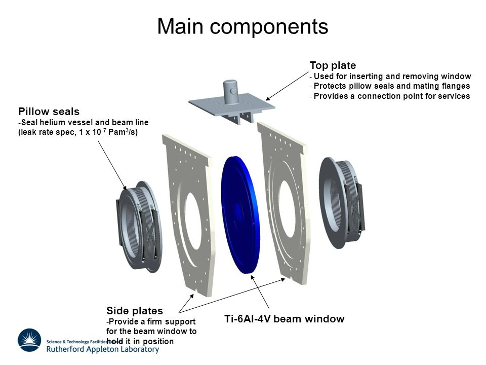 Main components Side plates -Provide a firm support for the beam window to hold it in position Top plate - Used for inserting and removing window - Pr