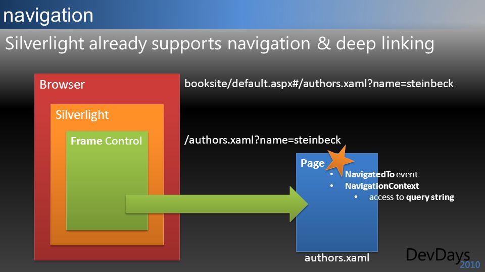Browser booksite/default.aspx#/authors.xaml name=steinbeck navigation Silverlight already supports navigation & deep linking Silverlight Frame Control /authors.xaml name=steinbeck Page authors.xaml NavigatedTo event NavigationContext access to query string