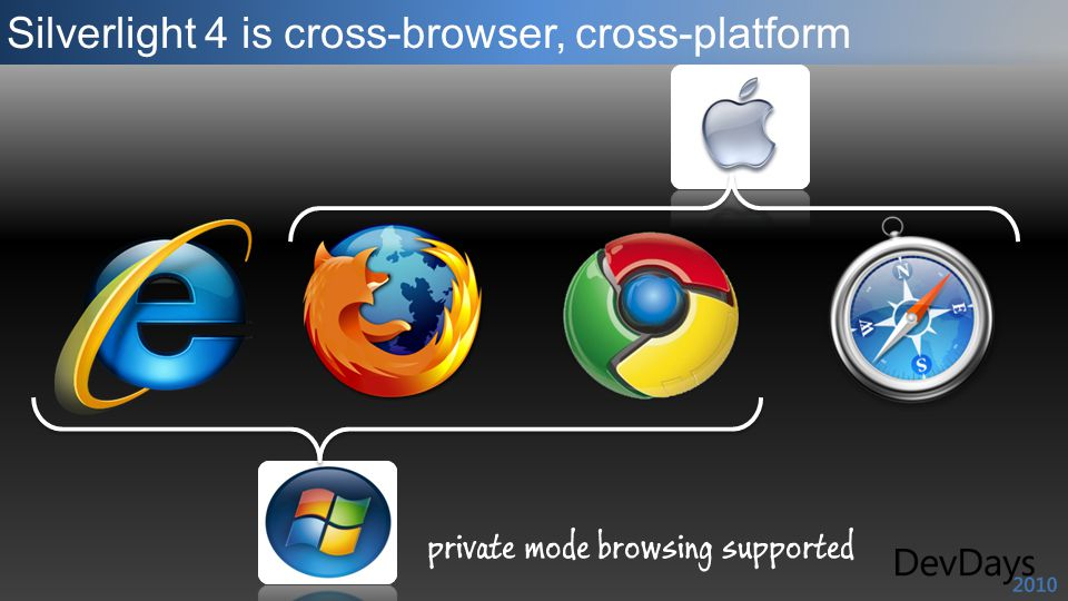 Silverlight 4 is cross-browser, cross-platform private mode browsing supported