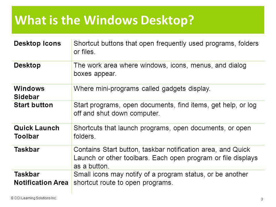 What is the Windows Desktop? © CCI Learning Solutions Inc. 3 Desktop IconsShortcut buttons that open frequently used programs, folders or files. Deskt
