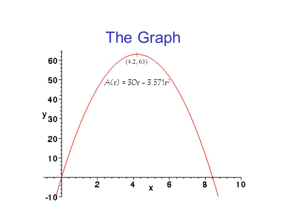 Maximize Area A( r ) = 30 - 7.142 r 0 = 30 - 7.142 r 7.142 r = 30 r = 4.2 w = 2 r w = 8.4 Classify r = 4.2 as a maximum: Look at the graph of A( r ) = 30 r - 3.571 r 2 and see that it achieves its maximum value at 4.2