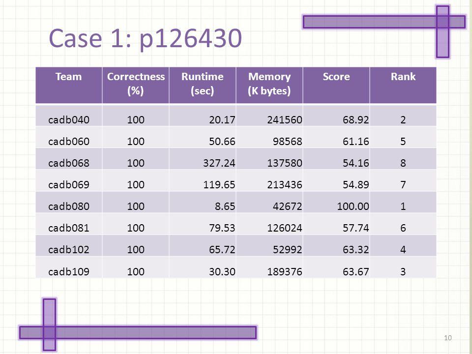 Case 1: p126430 10 TeamCorrectness (%) Runtime (sec) Memory (K bytes) ScoreRank cadb04010020.1724156068.922 cadb06010050.669856861.165 cadb068100327.2413758054.168 cadb069100119.6521343654.897 cadb0801008.6542672100.001 cadb08110079.5312602457.746 cadb10210065.725299263.324 cadb10910030.3018937663.673