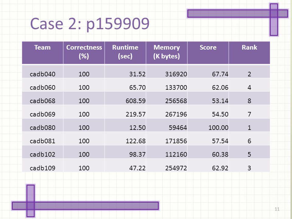 Case 2: p159909 11 TeamCorrectness (%) Runtime (sec) Memory (K bytes) ScoreRank cadb04010031.5231692067.742 cadb06010065.7013370062.064 cadb068100608.5925656853.148 cadb069100219.5726719654.507 cadb08010012.5059464100.001 cadb081100122.6817185657.546 cadb10210098.3711216060.385 cadb10910047.2225497262.923