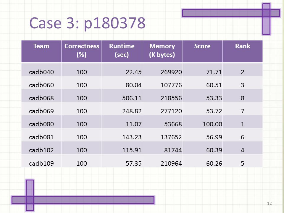 Case 3: p180378 12 TeamCorrectness (%) Runtime (sec) Memory (K bytes) ScoreRank cadb04010022.4526992071.712 cadb06010080.0410777660.513 cadb068100506.1121855653.338 cadb069100248.8227712053.727 cadb08010011.0753668100.001 cadb081100143.2313765256.996 cadb102100115.918174460.394 cadb10910057.3521096460.265