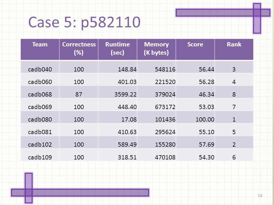 Case 5: p582110 14 TeamCorrectness (%) Runtime (sec) Memory (K bytes) ScoreRank cadb040100148.8454811656.443 cadb060100401.0322152056.284 cadb068873599.2237902446.348 cadb069100448.4067317253.037 cadb08010017.08101436100.001 cadb081100410.6329562455.105 cadb102100589.4915528057.692 cadb109100318.5147010854.306
