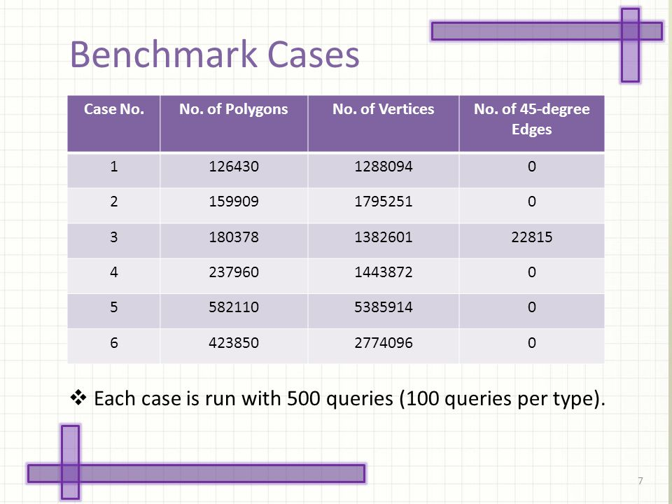 Benchmark Cases 7 Case No.No. of PolygonsNo. of VerticesNo.