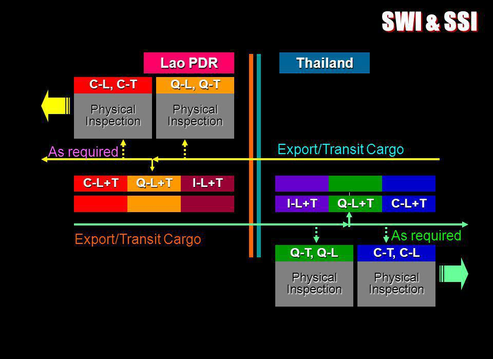 Export/Transit Cargo As required Export/Transit Cargo PhysicalInspectionPhysicalInspection C-L, C-T Q-L, Q-T PhysicalInspectionPhysicalInspection C-T, C-L Q-T, Q-L I-L+TQ-L+TC-L+T C-L+TQ-L+TI-L+T Lao PDR Thailand