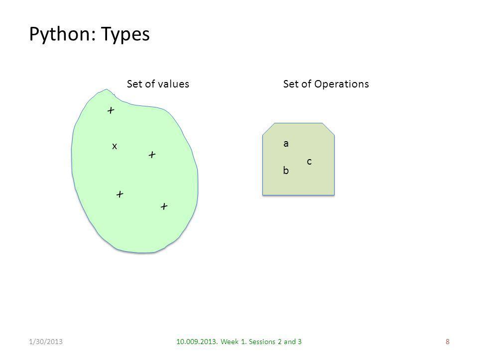 Python: Types 810.009.2013. Week 1. Sessions 2 and 31/30/2013 Set of valuesSet of Operations x x x x x a b c