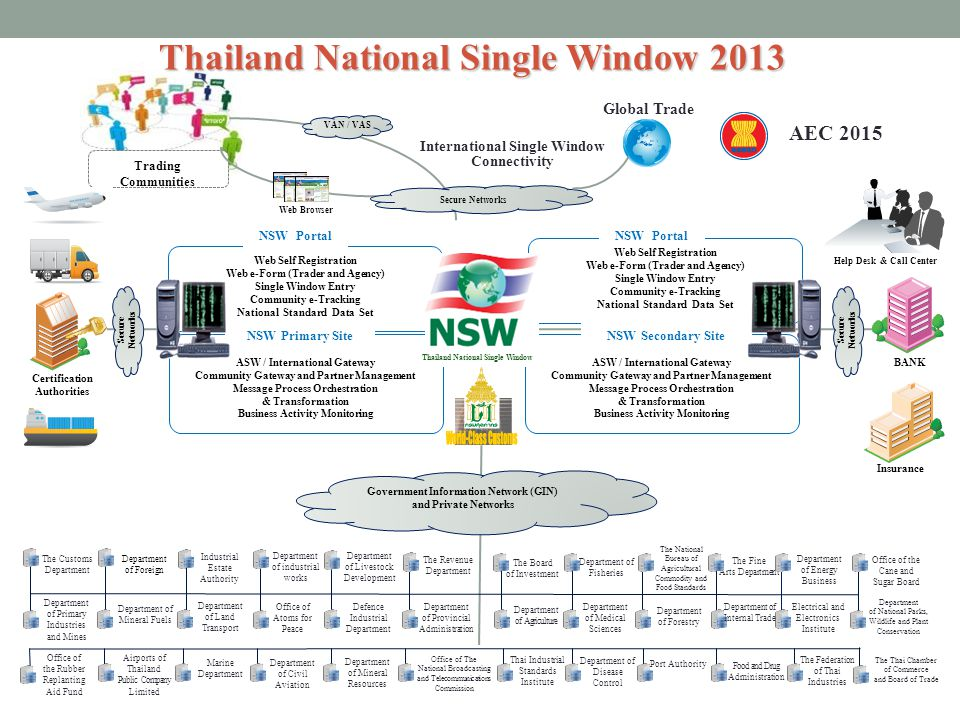 Thailand National Single Window (Roles & Participants) Electronic document Exchange Service Document exchange between Government agencies (G2G) via Government Information Network (GIN) supported by MICT.