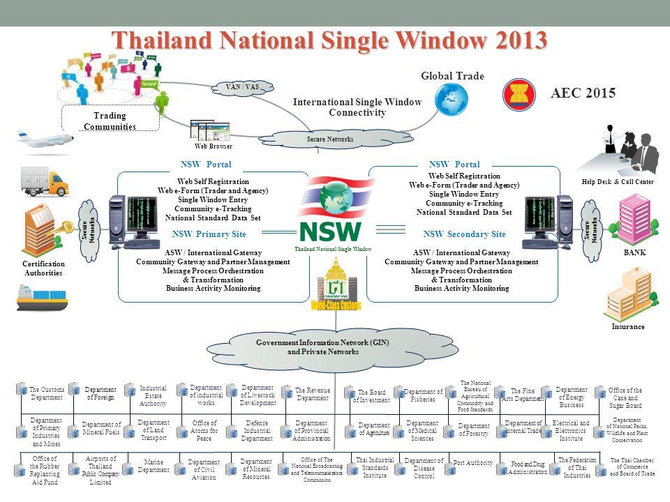 Trading Communities Thailand National Single Window 2013 Web Self Registration Web e-Form (Trader and Agency) Single Window Entry Community e-Tracking