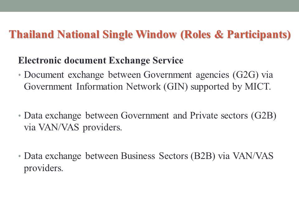 Thailand National Single Window (Roles & Participants) Electronic document Exchange Service Document exchange between Government agencies (G2G) via Go