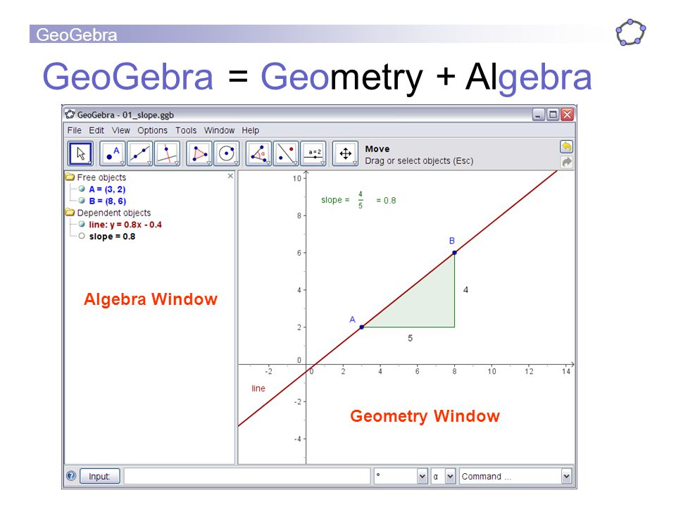 GeoGebra GeoGebra = Geometry + Algebra Geometry Window Algebra Window