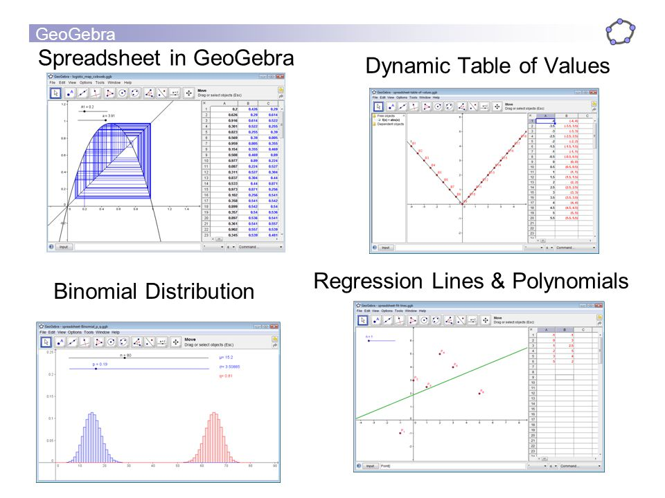 GeoGebra Spreadsheet in GeoGebra Dynamic Table of Values Regression Lines & Polynomials Binomial Distribution