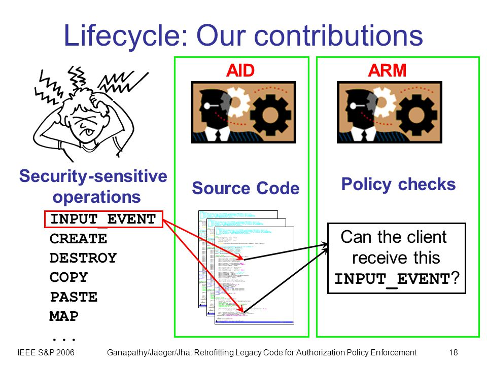 IEEE S&P 2006Ganapathy/Jaeger/Jha: Retrofitting Legacy Code for Authorization Policy Enforcement18 AIDARM Lifecycle: Our contributions INPUT_EVENT CREATE DESTROY COPY PASTE MAP...