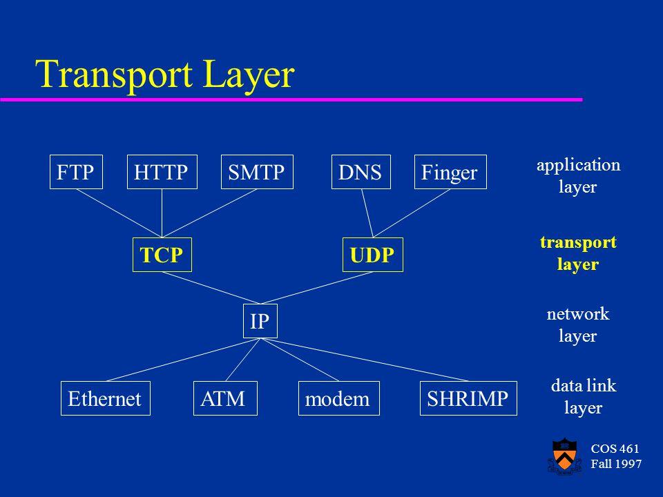 COS 461 Fall 1997 Transport Layer FTPHTTPSMTPDNSFinger TCPUDP IP EthernetATMmodemSHRIMP application layer transport layer network layer data link laye