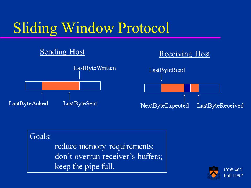 COS 461 Fall 1997 Sliding Window Protocol LastByteAckedLastByteSent LastByteWritten Sending Host NextByteExpectedLastByteReceived LastByteRead Receivi