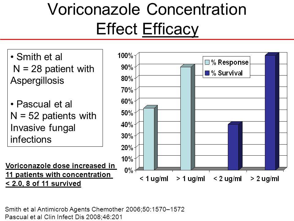 Smith et al Antimicrob Agents Chemother 2006;50:1570–1572 Pascual et al Clin Infect Dis 2008;46:201 Smith et al N = 28 patient with Aspergillosis Pasc