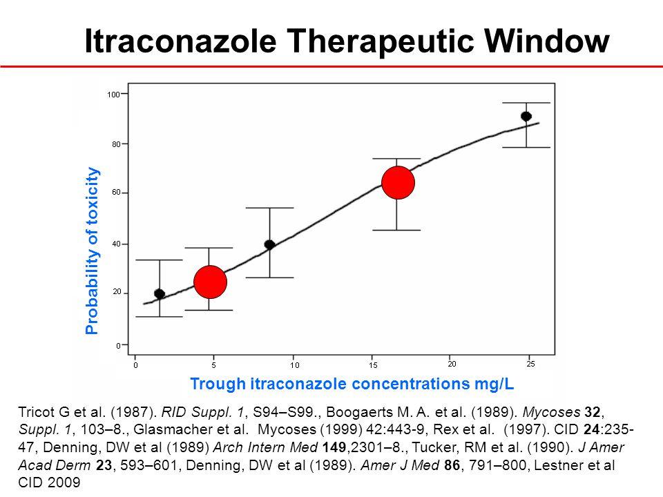 Tricot G et al. (1987). RID Suppl. 1, S94–S99., Boogaerts M. A. et al. (1989). Mycoses 32, Suppl. 1, 103–8., Glasmacher et al. Mycoses (1999) 42:443-9