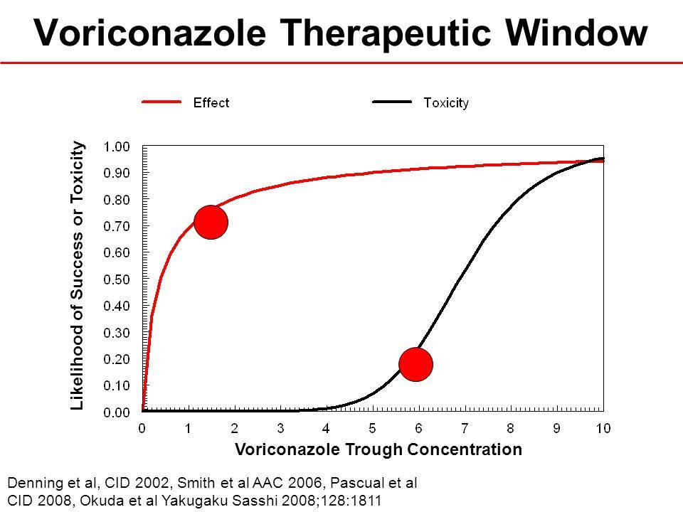 Voriconazole Therapeutic Window Denning et al, CID 2002, Smith et al AAC 2006, Pascual et al CID 2008, Okuda et al Yakugaku Sasshi 2008;128:1811 Voric