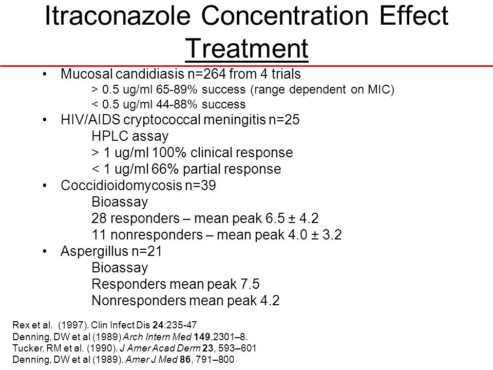 Itraconazole Concentration Effect Treatment Mucosal candidiasis n=264 from 4 trials > 0.5 ug/ml 65-89% success (range dependent on MIC) < 0.5 ug/ml 44