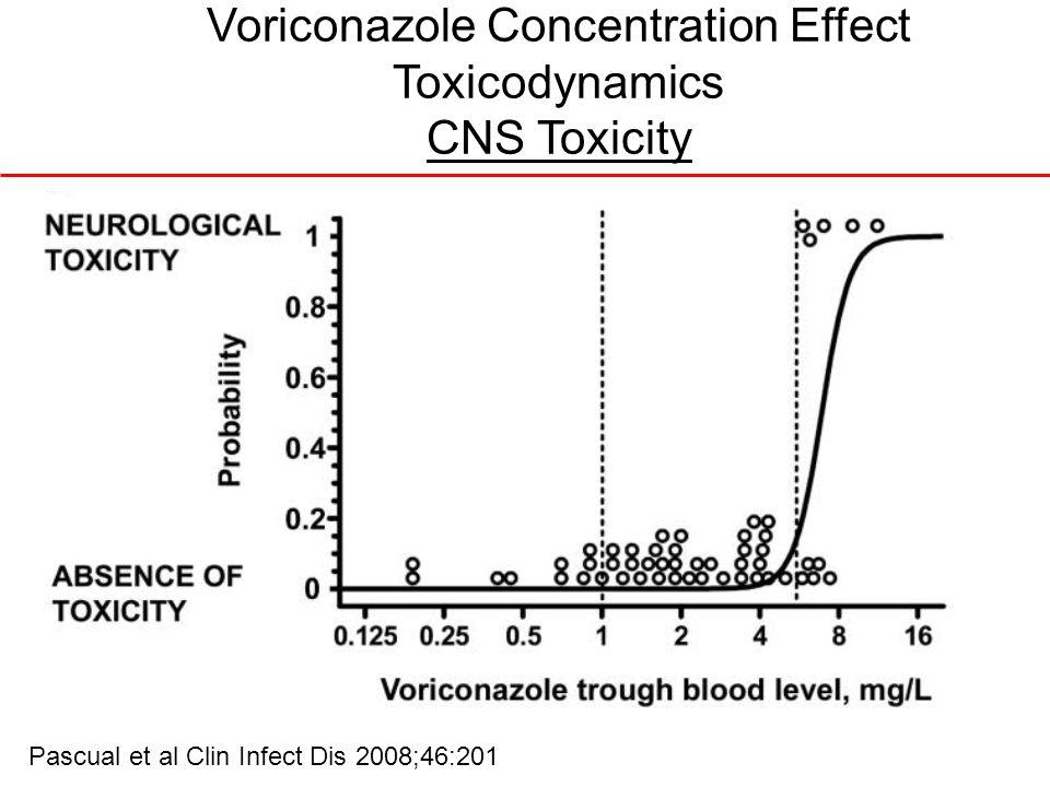 Voriconazole Concentration Effect Toxicodynamics CNS Toxicity Pascual et al Clin Infect Dis 2008;46:201