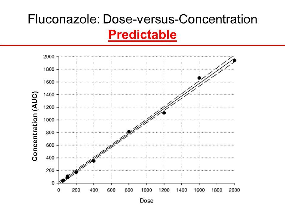 Fluconazole: Dose-versus-Concentration Predictable Concentration (AUC)