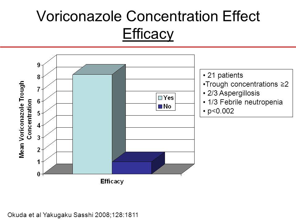 Okuda et al Yakugaku Sasshi 2008;128:1811 Voriconazole Concentration Effect Efficacy 21 patients Trough concentrations 2 2/3 Aspergillosis 1/3 Febrile