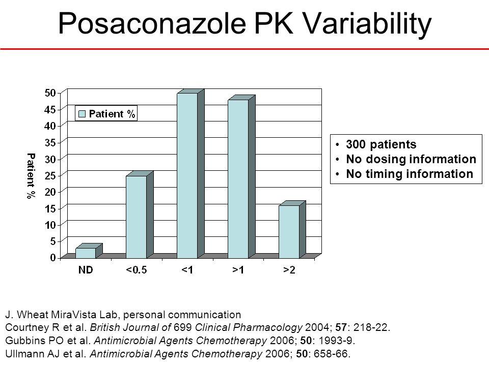 Posaconazole PK Variability 300 patients No dosing information No timing information J. Wheat MiraVista Lab, personal communication Courtney R et al.